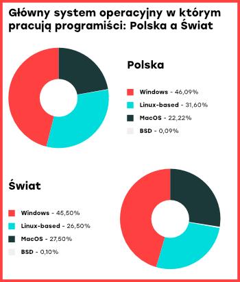 Najpopularniejsze systemy operacyjne