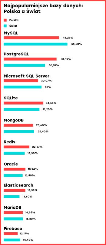 Najpopularniejsze bazy danych wśród programistów