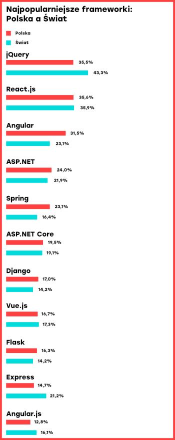 Najpopularniejsze web frameworki wśród programistów