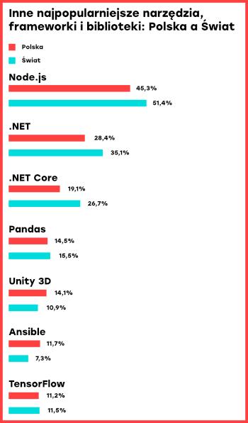 Inne najpopularniejsze narzędzia wśród programistów