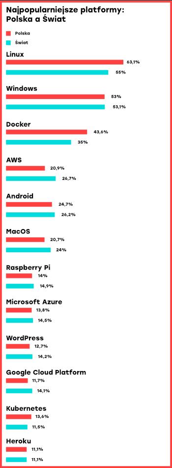 Najpopularniejsze platformy wśród programistów