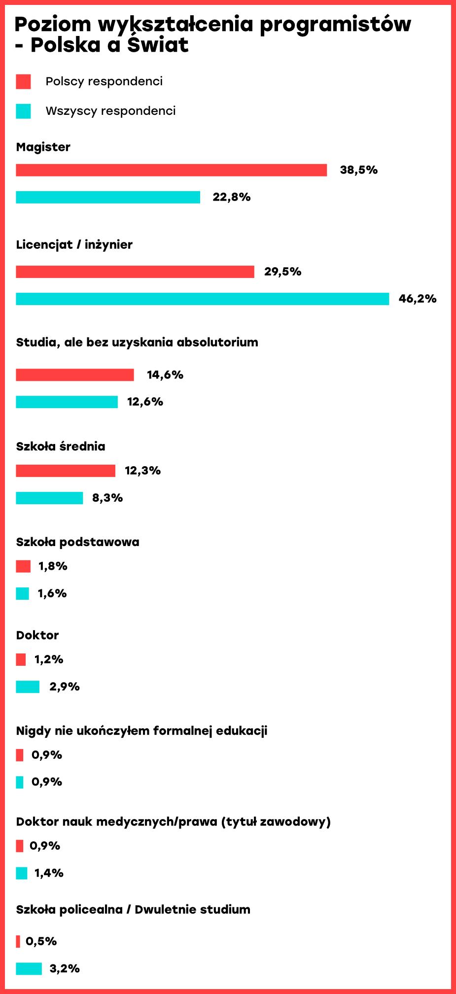 Poziom wykształcenia programistów - Polska aświat