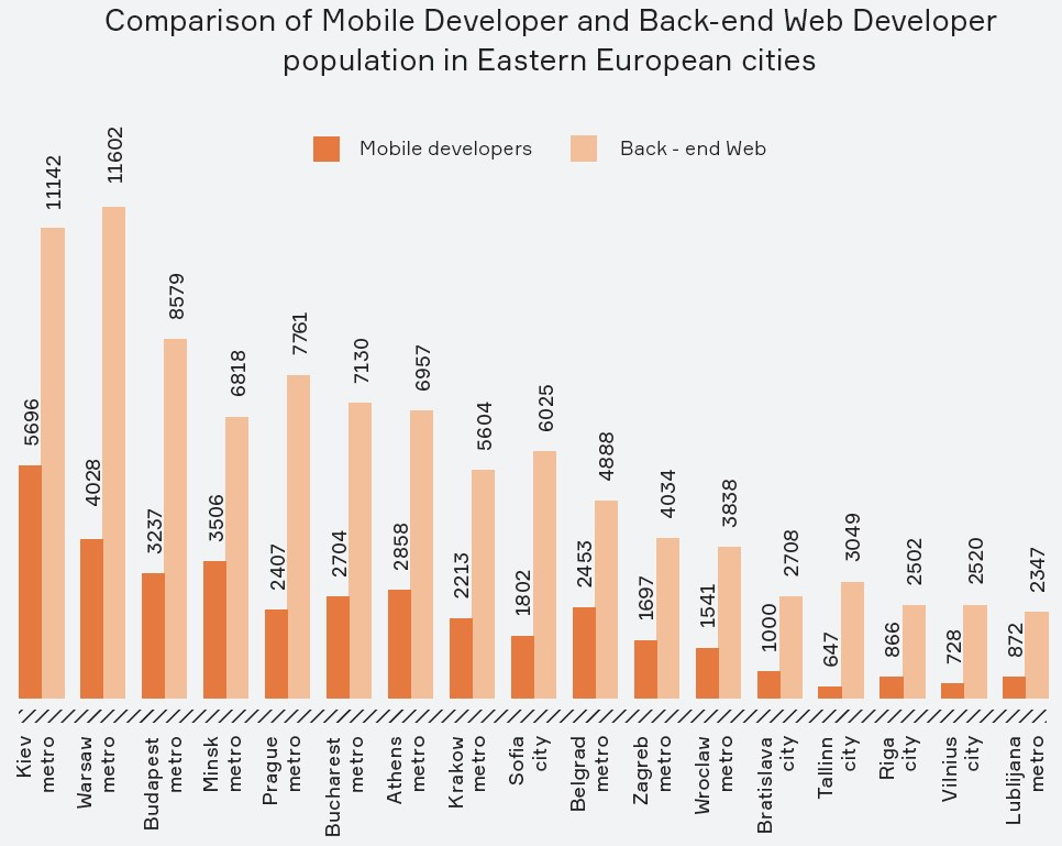 Comparison of Mobile Developer and Back-end Web Developer