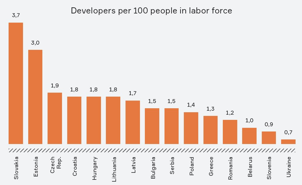 Developers per 100 people in labor force