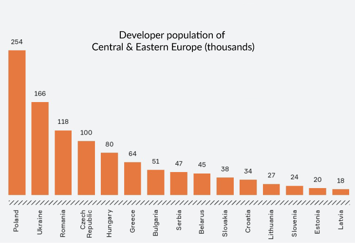 Developer population of